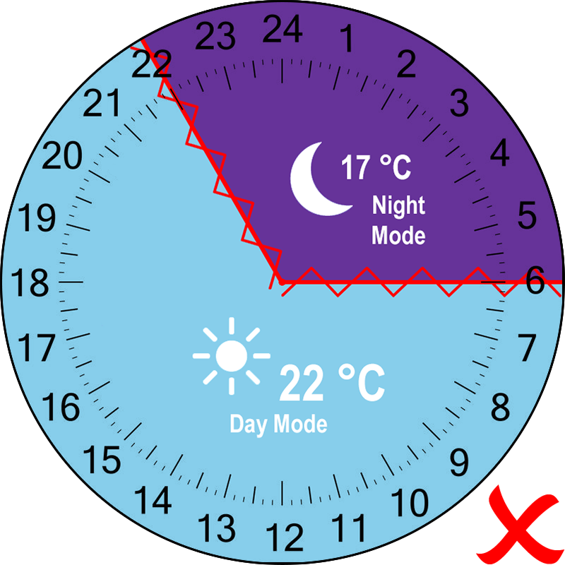 Night and Day Modes conflicting